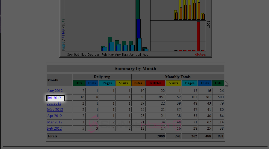 monthly-stats-webalizer